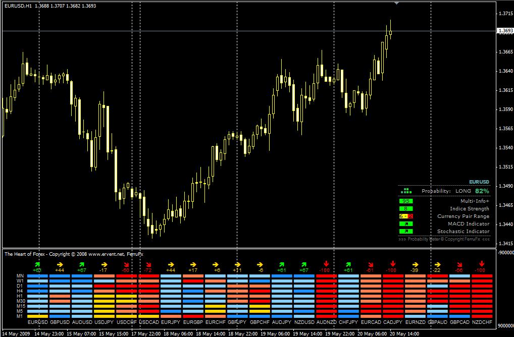 Индикатор силы валют - принцип действия
