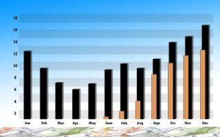 Индикаторы дивергенции на Форекс — контроль несоответствий