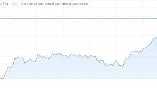 Японский Nikkei 225 вырос до трехнедельного максимума