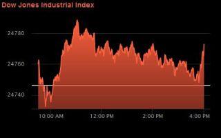 Фондовый рынок США закрыл торги ростом активности высокотехнологичных компаний