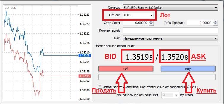 Торговля валютами форекс