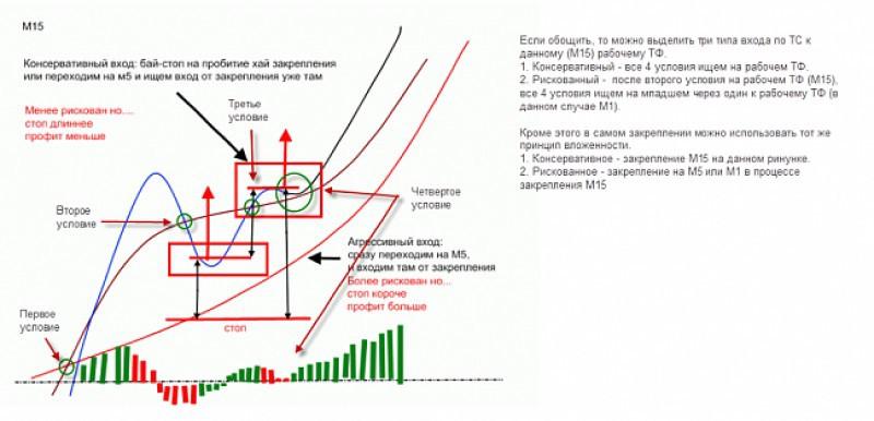 Метод баговино