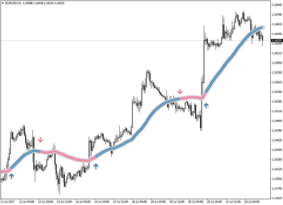 Индикатор focus trend