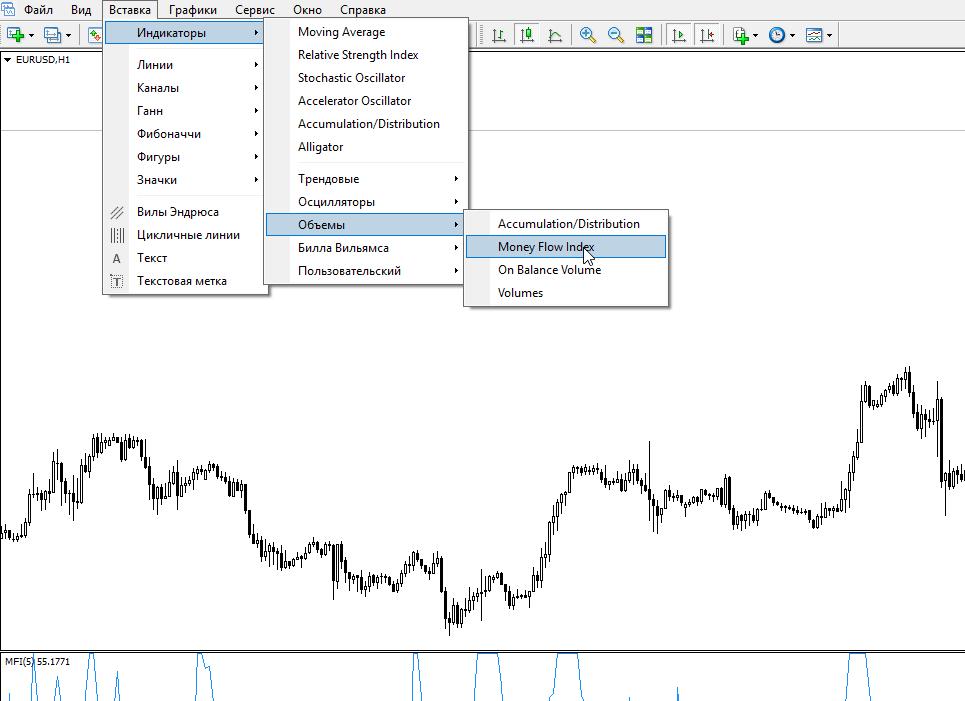 индикатор mfi форекс