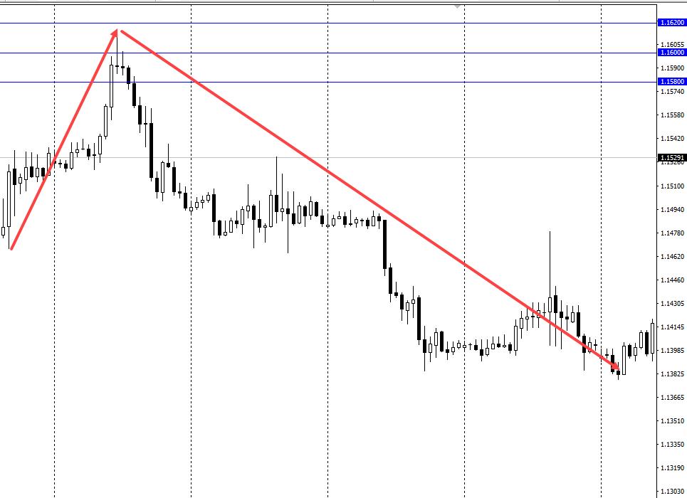 индикатор круглых уровней