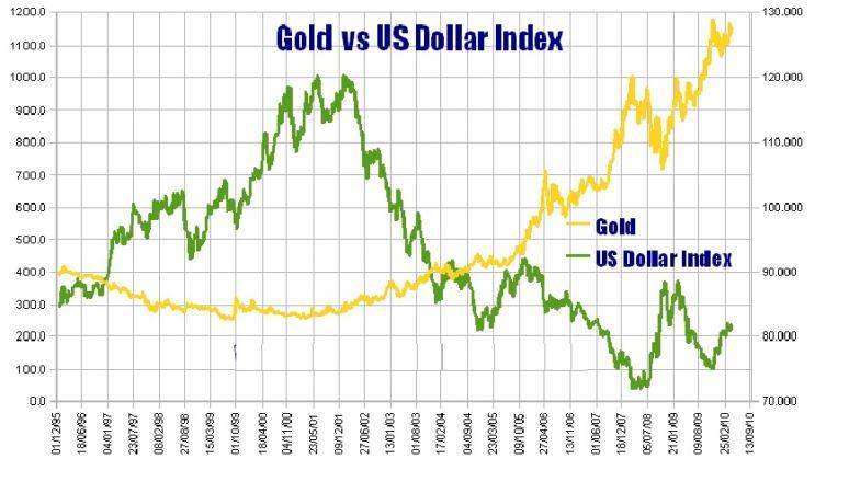как влияет на курс доллара выборы в сша акций