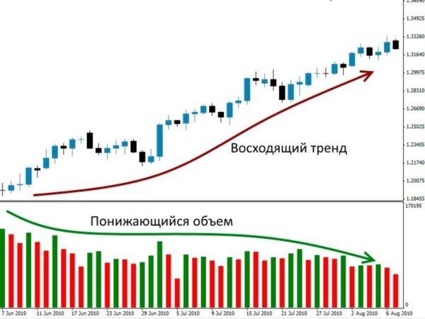 Форекс индикатор volumes