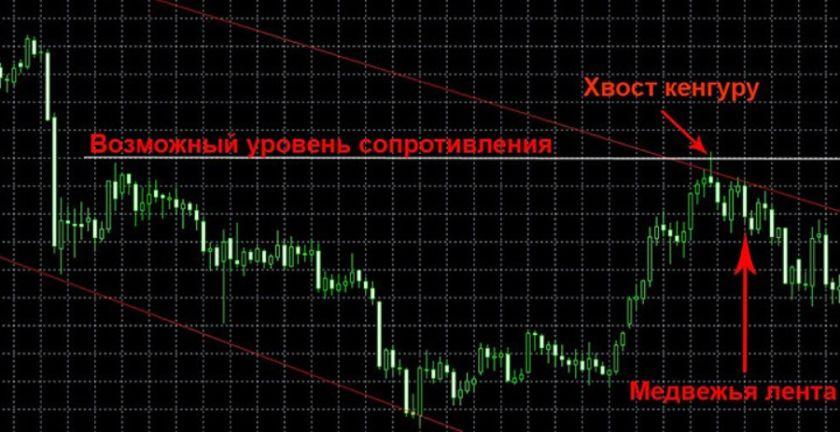 Торговля price action