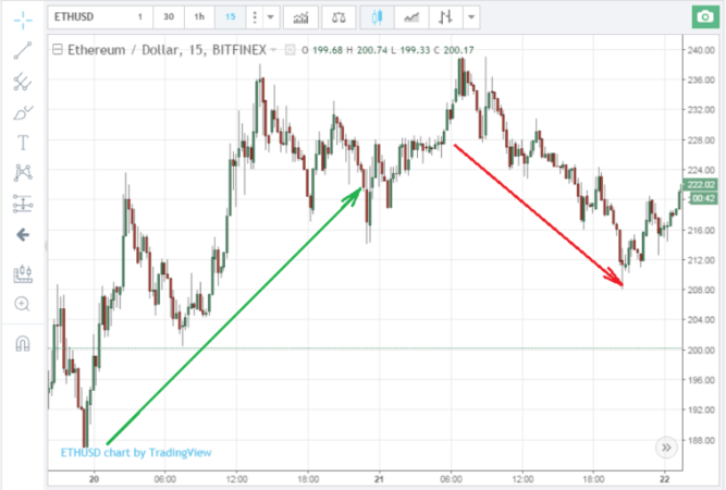 стратегия торговли биткоинами-11