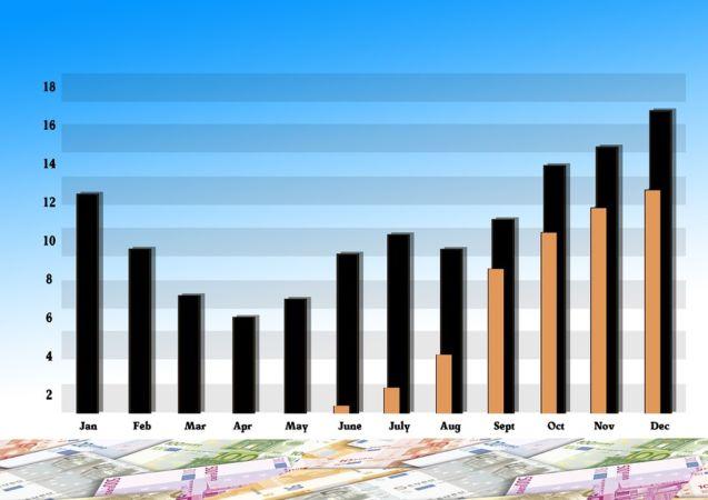 Индикаторы дивергенции на форекс