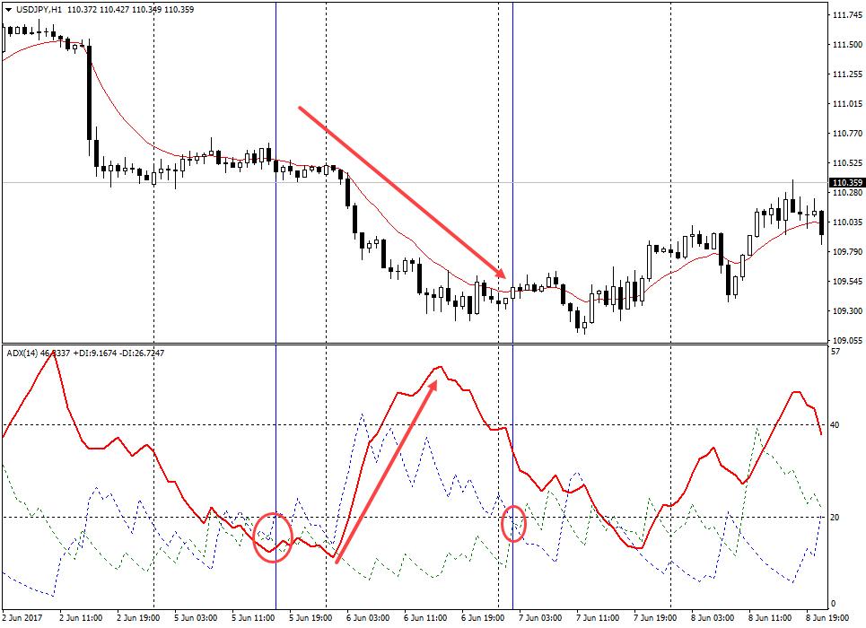 индикаторы форекс adx