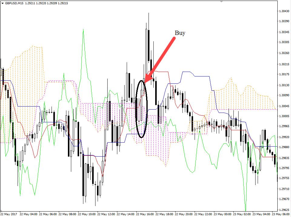 индикаторы форекс ишимоку