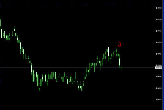 стрелочные индикаторы для бинарных опционов