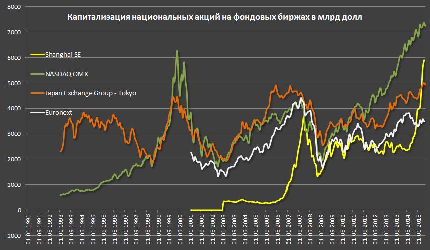Развитие фондовых рынков