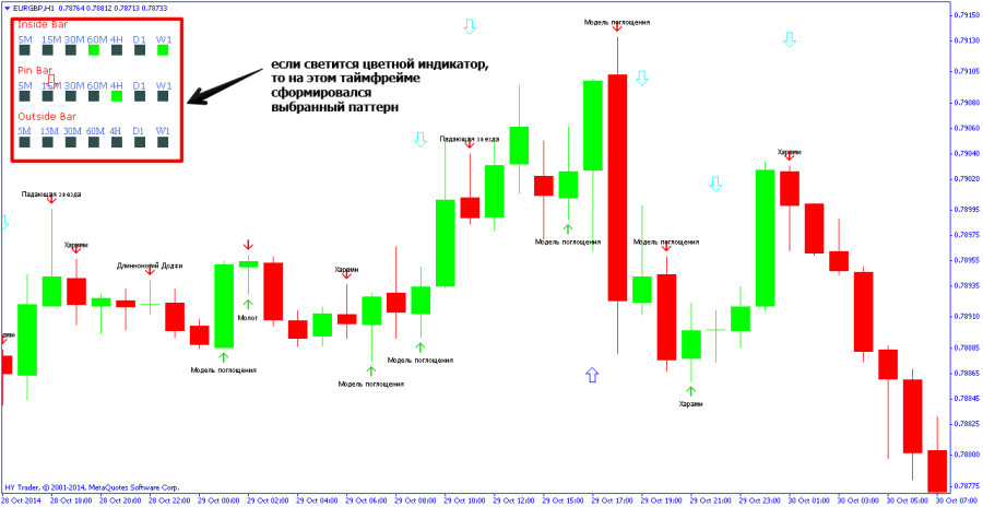 Индикатор price форекс