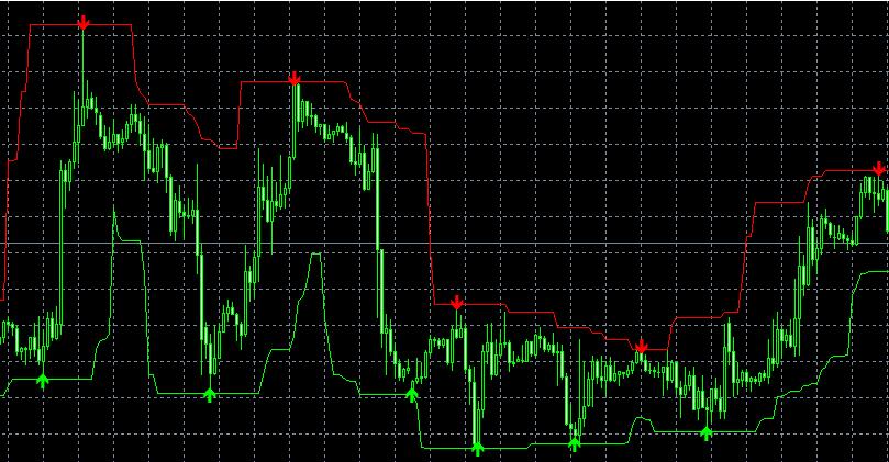 Индикатор форекс Signal Signal