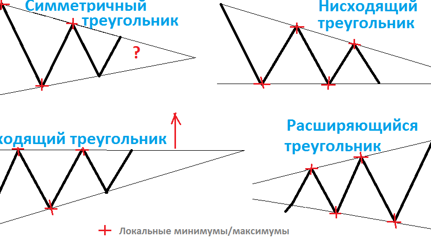 Бинарная стратегия диапазон
