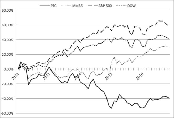Фондовые рынки список