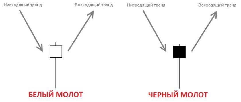 Прайс экшен стратегия
