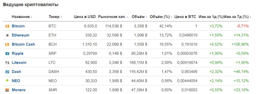 эмиссия криптовалюты