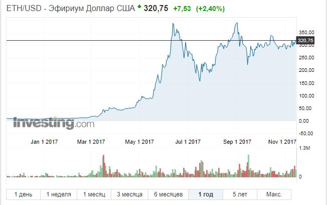 прогнозы криптовалют 2017