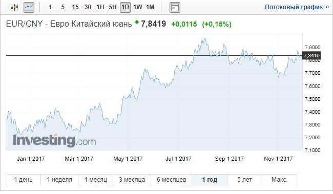 кросс курс юаня