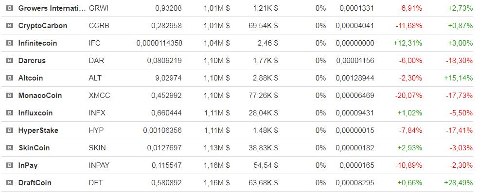 самая дешевая криптовалюта