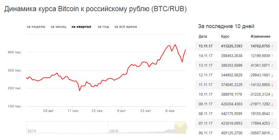 яндекс криптовалюта