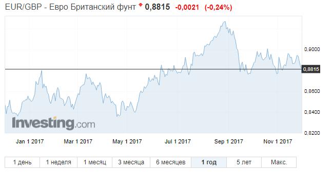 кросс курс фунт евро