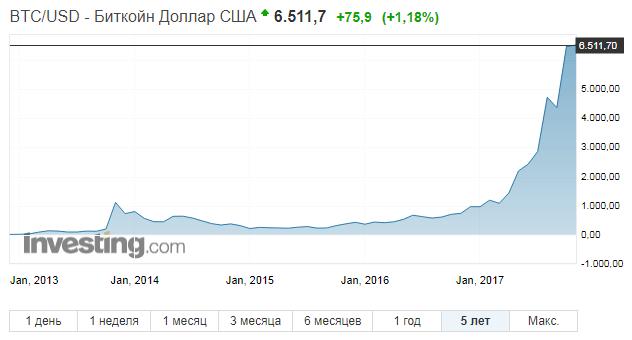 биткоин перспективы