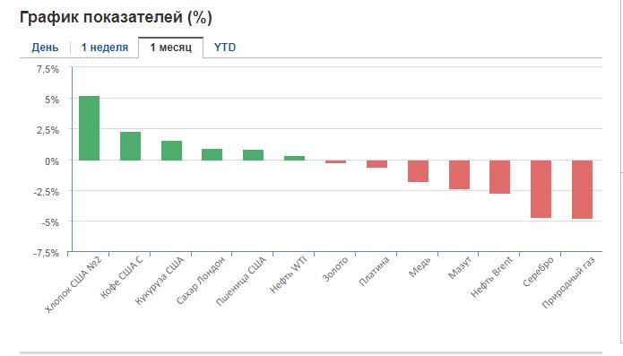 биржевые товары