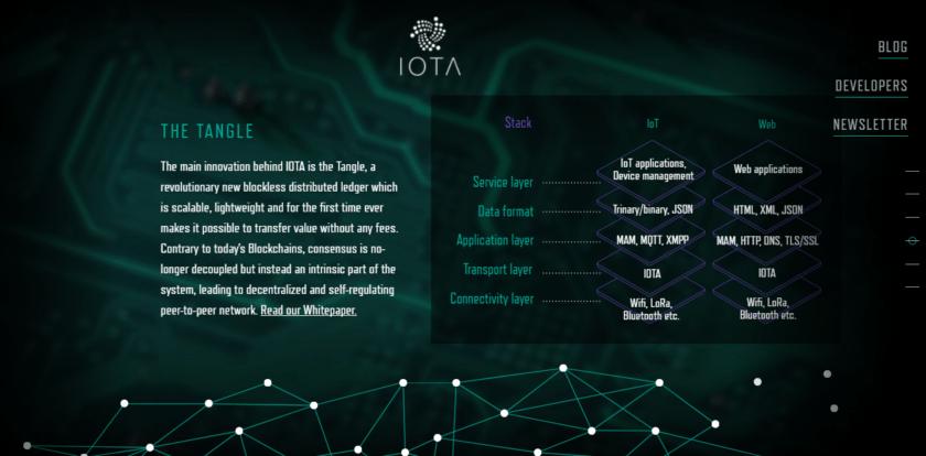 iota криптовалюта прогноз 2018
