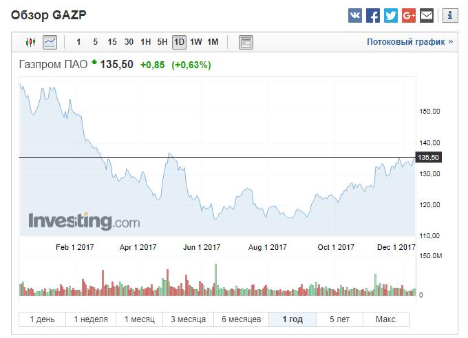 акции газпрома динамика