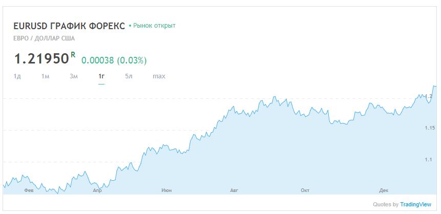 доллар на форекс в реальном времени