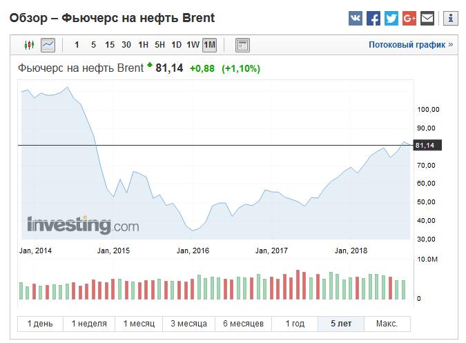 почему упали цены на нефть
