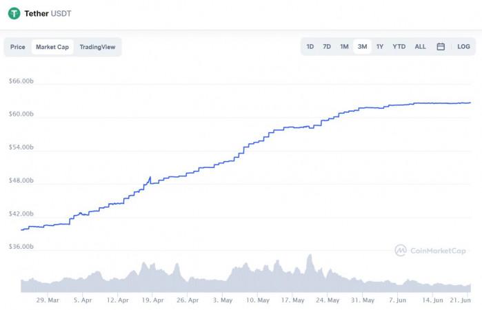 Bitcoin начинает новую неделю в минусе